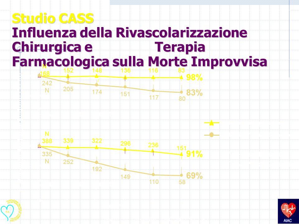 Studio CASS Influenza della Rivascolarizzazione Chirurgica e Terapia Farmacologica sulla Morte Improvvisa Trattati chirurgicamente Trattati farmacolog