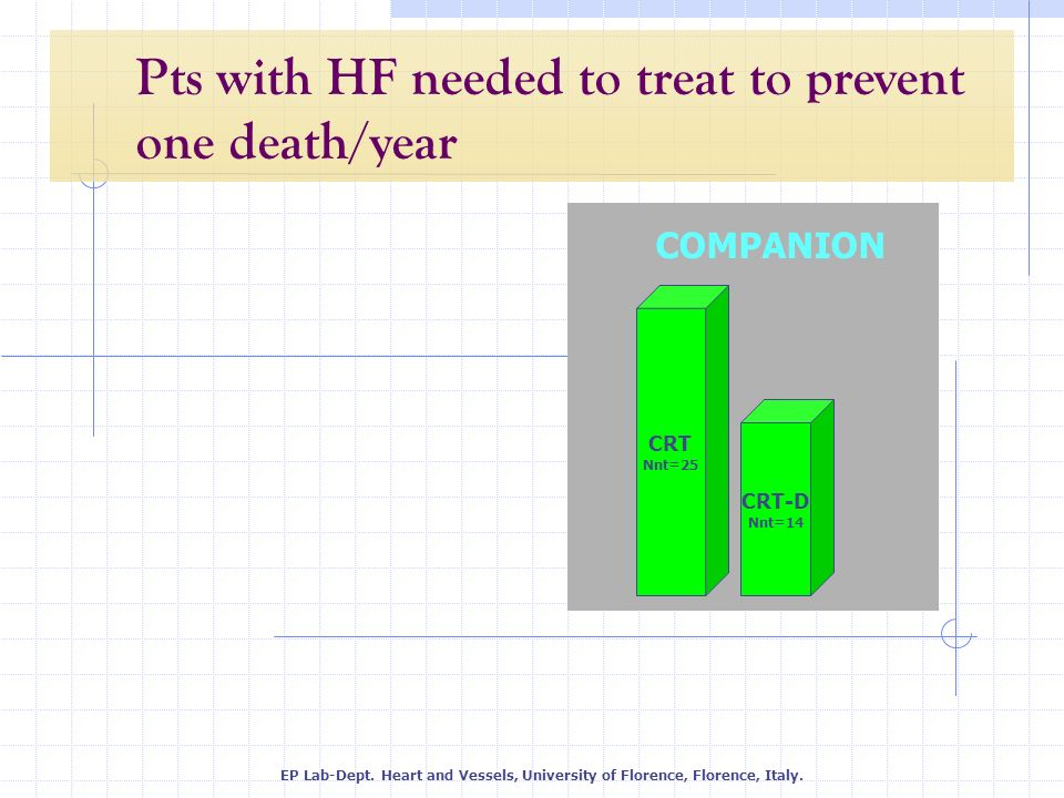 Pts with HF needed to treat to prevent one death/year CRT-D Nnt=14 CRT Nnt=25 COMPANION EP Lab-Dept. Heart and Vessels, University of Florence, Floren