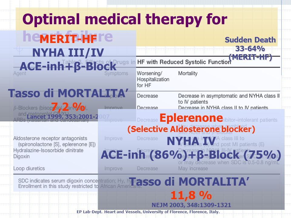 Optimal medical therapy for heart failure MERIT-HF NYHA III/IV ACE-inh+β-Block Tasso di MORTALITA 7,2 % Lancet 1999, 353:2001-2007 Eplerenone (Selecti