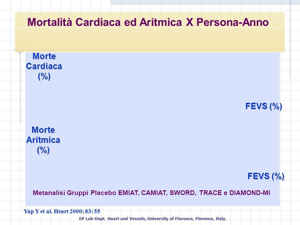 Mortalità Cardiaca ed Aritmica X Persona-Anno FEVS (%) Morte Aritmica (%) Morte Cardiaca (%) Metanalisi Gruppi Placebo EMIAT, CAMIAT, SWORD, TRACE e D