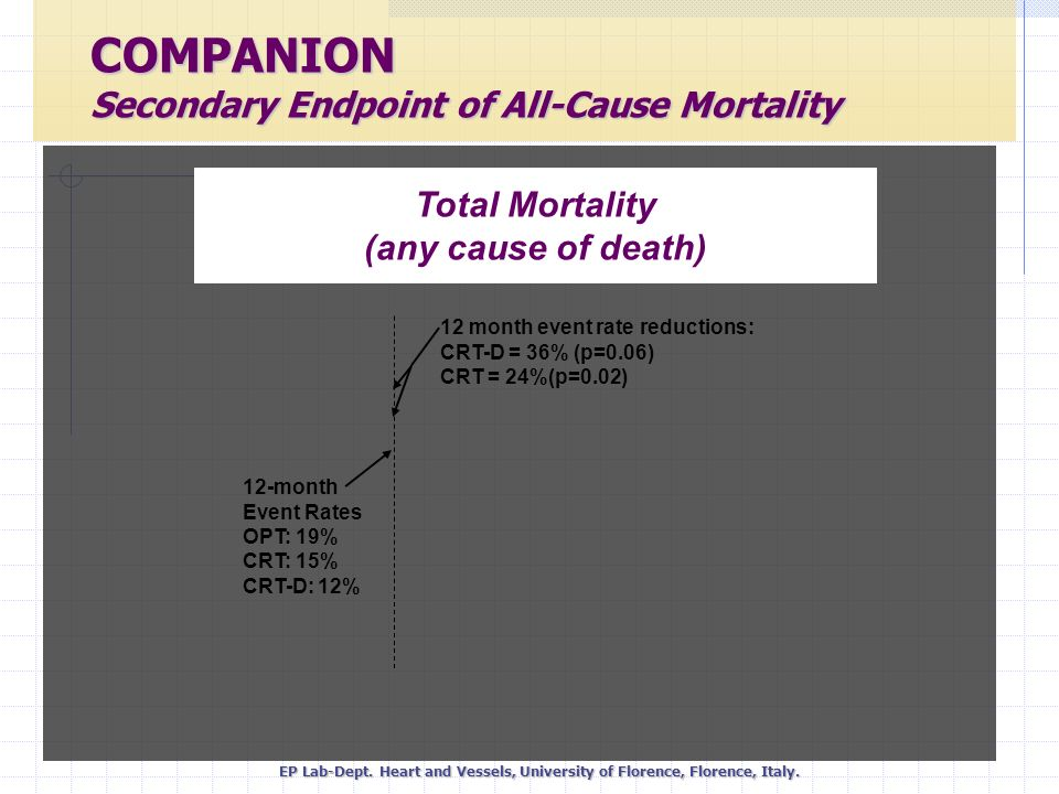 MORTALITY Add-on therapy in heart failure.