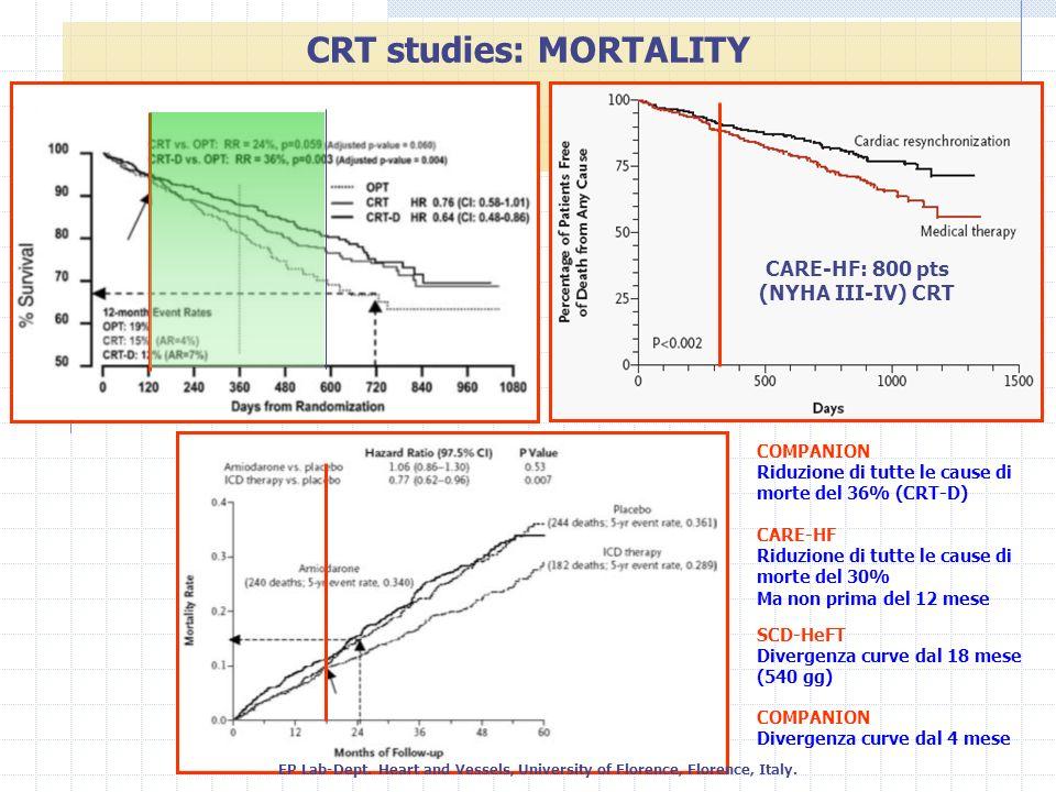 CARE-HF: 800 pts (NYHA III-IV) CRT CRT studies: MORTALITY CARE-HF Riduzione di tutte le cause di morte del 30% Ma non prima del 12 mese COMPANION Ridu