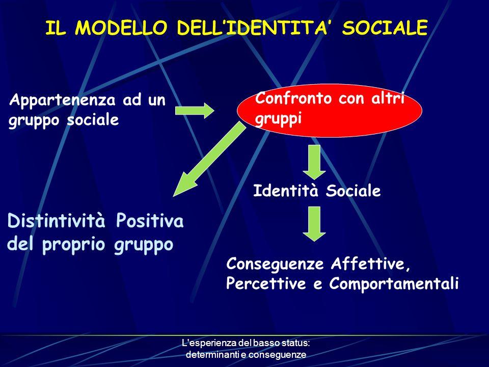 L esperienza del basso status: determinanti e conseguenze IL MODELLO DELLIDENTITA SOCIALE Appartenenza ad un gruppo sociale Confronto con altri gruppi Identità Sociale Conseguenze Affettive, Percettive e Comportamentali Distintività Positiva del proprio gruppo
