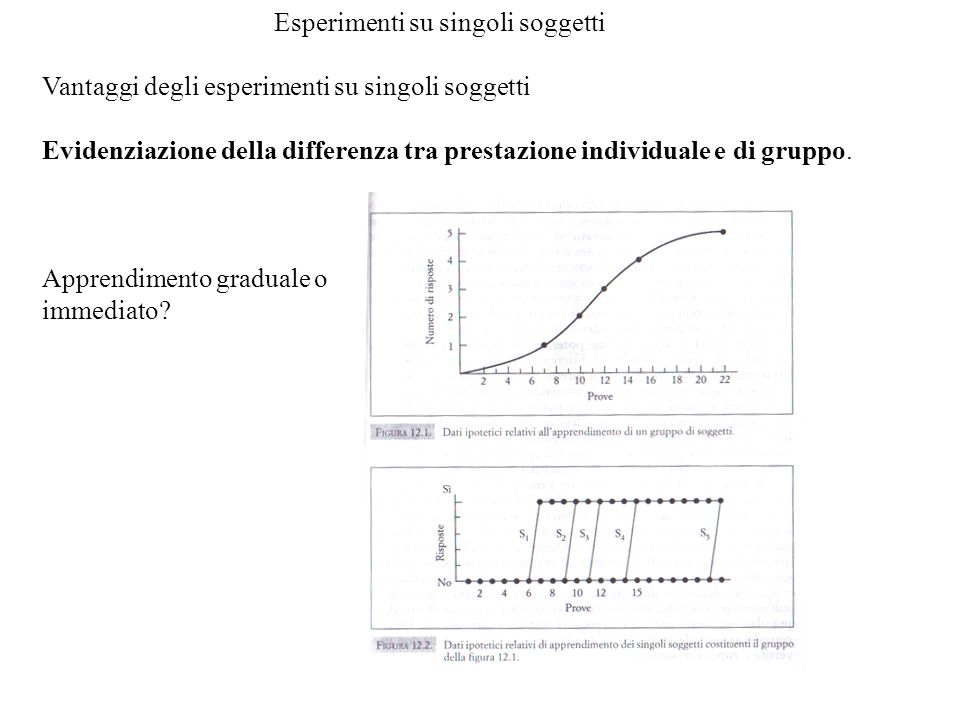 Esperimenti su singoli soggetti Vantaggi degli esperimenti su singoli soggetti Evidenziazione della differenza tra prestazione individuale e di gruppo