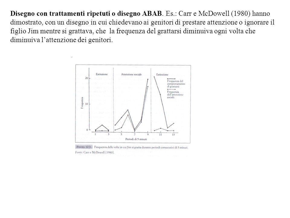 Disegno con trattamenti ripetuti o disegno ABAB. Es.: Carr e McDowell (1980) hanno dimostrato, con un disegno in cui chiedevano ai genitori di prestar