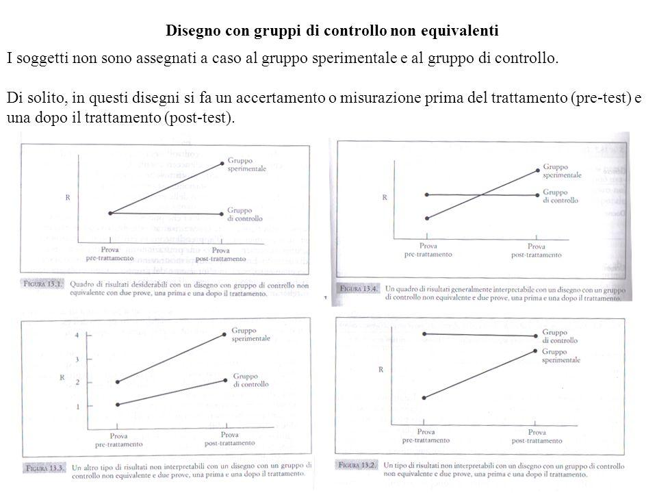 Disegno con gruppi di controllo non equivalenti I soggetti non sono assegnati a caso al gruppo sperimentale e al gruppo di controllo. Di solito, in qu