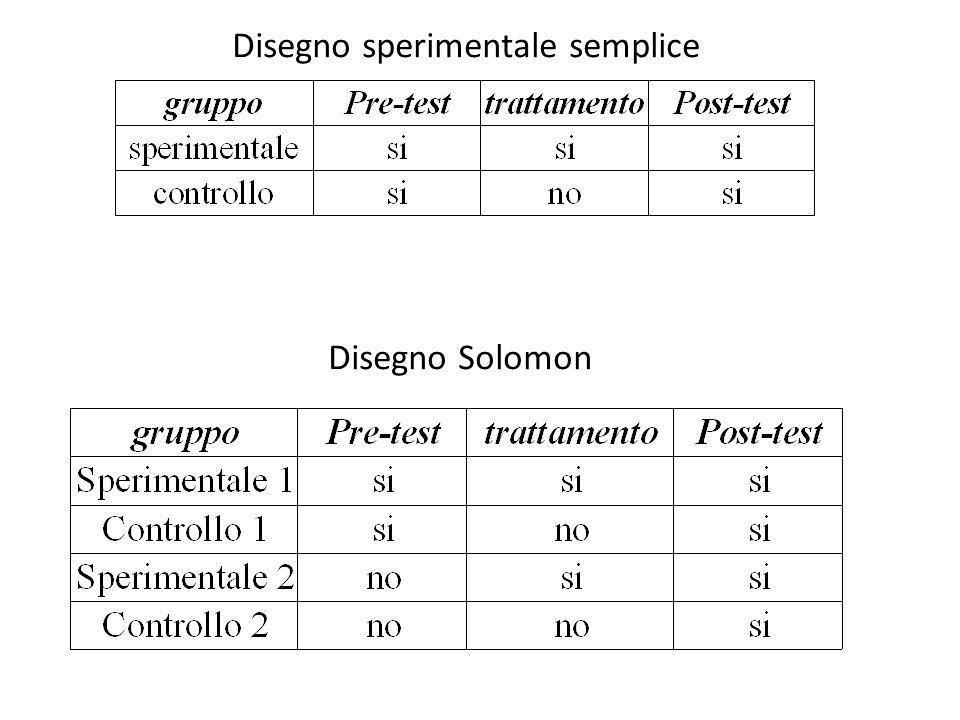 Disegno sperimentale semplice Disegno Solomon