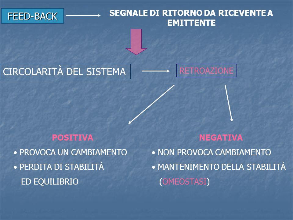 FEED-BACK SEGNALE DI RITORNO DA RICEVENTE A EMITTENTE CIRCOLARITÀ DEL SISTEMA RETROAZIONE POSITIVA PROVOCA UN CAMBIAMENTO PERDITA DI STABILITÀ ED EQUI