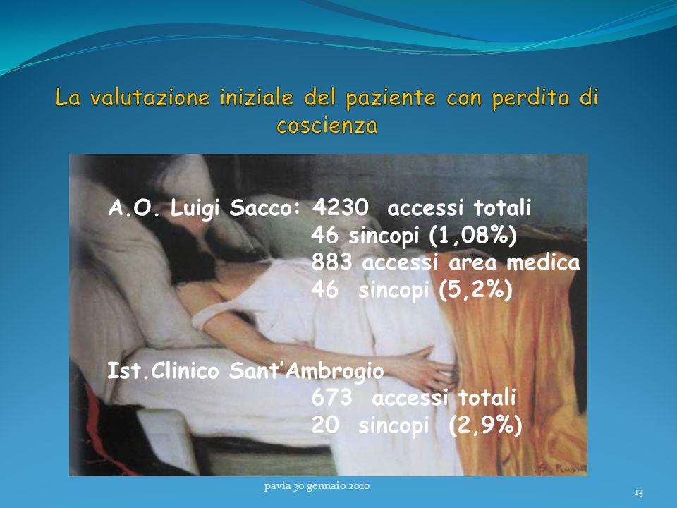 pavia 30 gennaio 2010 13 A.O. Luigi Sacco: 4230 accessi totali 46 sincopi (1,08%) 883 accessi area medica 46 sincopi (5,2%) Ist.Clinico SantAmbrogio 6