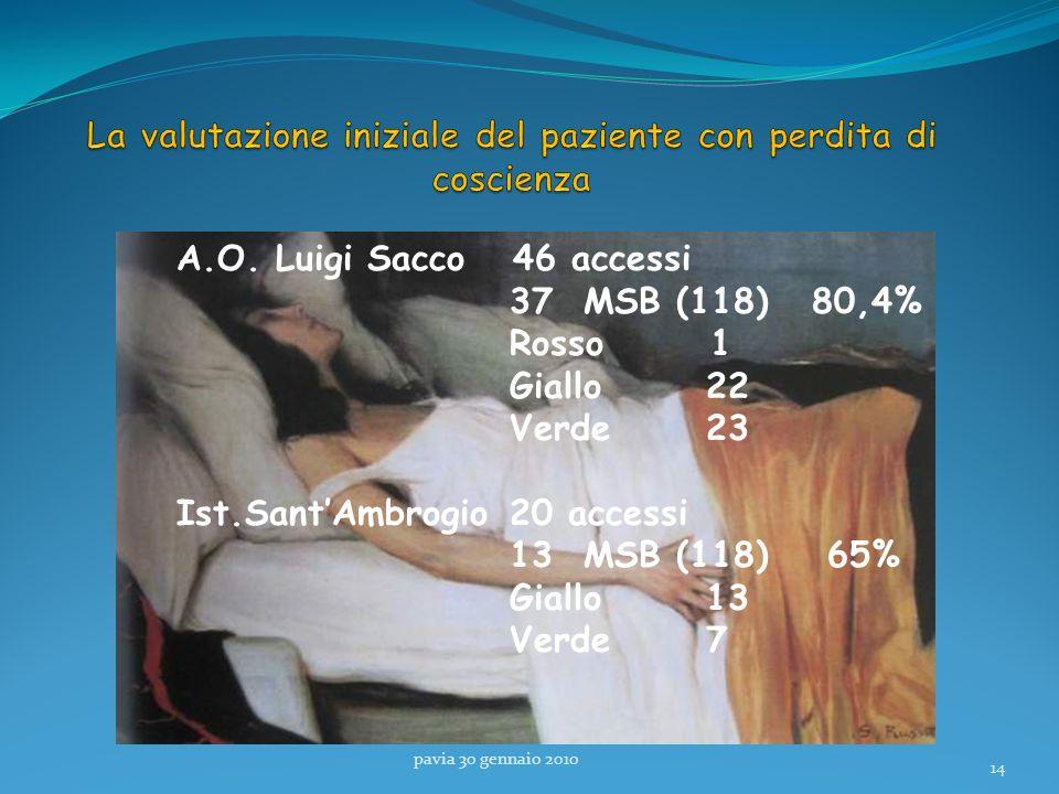 pavia 30 gennaio 2010 14 A.O. Luigi Sacco 46 accessi 37 MSB (118) 80,4% Rosso 1 Giallo22 Verde23 Ist.SantAmbrogio 20 accessi 13 MSB (118) 65% Giallo 1