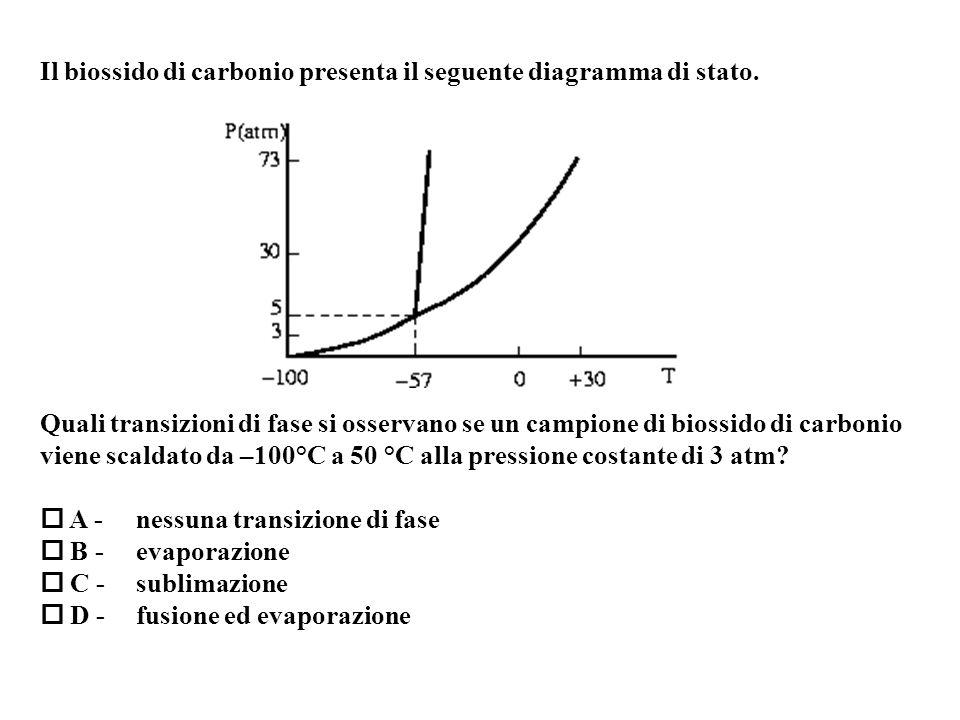 Il biossido di carbonio presenta il seguente diagramma di stato.