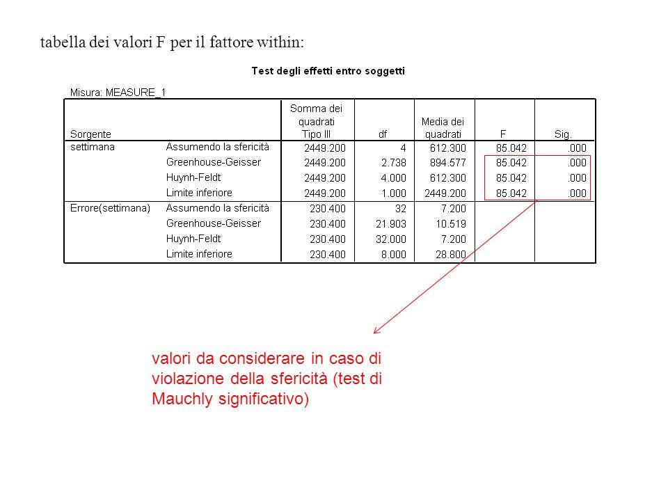 valori da considerare in caso di violazione della sfericità (test di Mauchly significativo) tabella dei valori F per il fattore within: