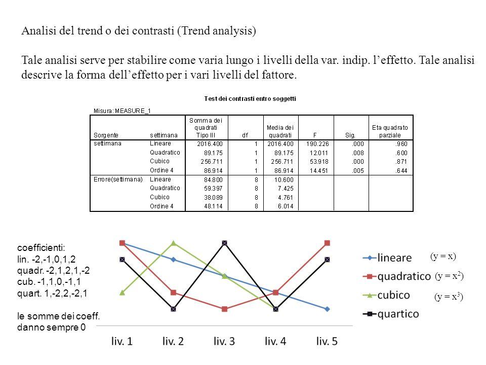 Analisi del trend o dei contrasti (Trend analysis) Tale analisi serve per stabilire come varia lungo i livelli della var. indip. leffetto. Tale analis
