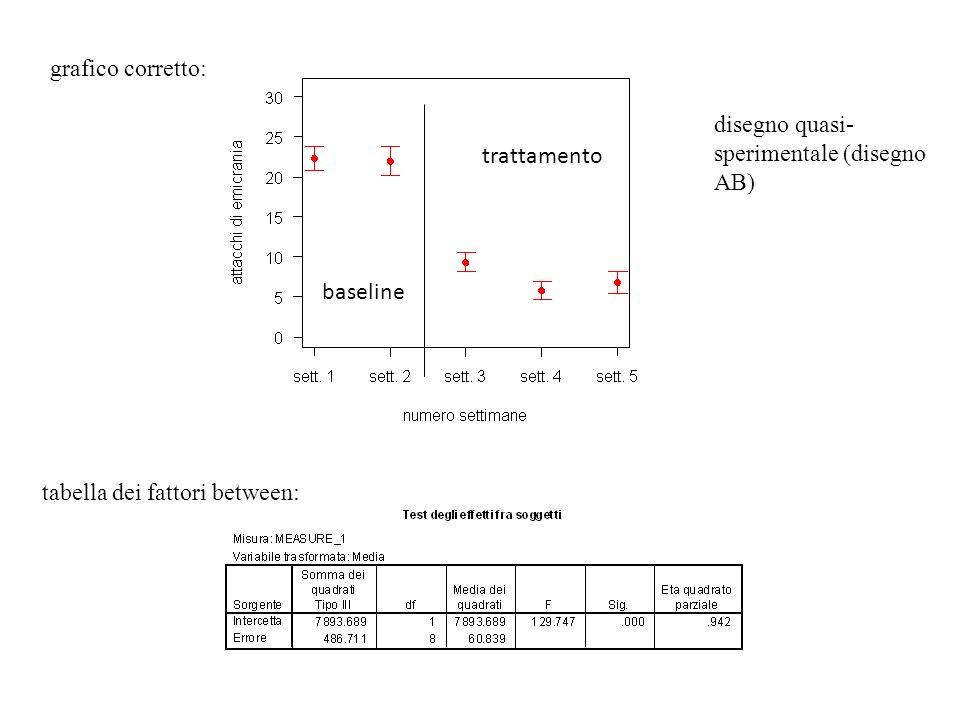 baseline grafico corretto: trattamento tabella dei fattori between: disegno quasi- sperimentale (disegno AB)