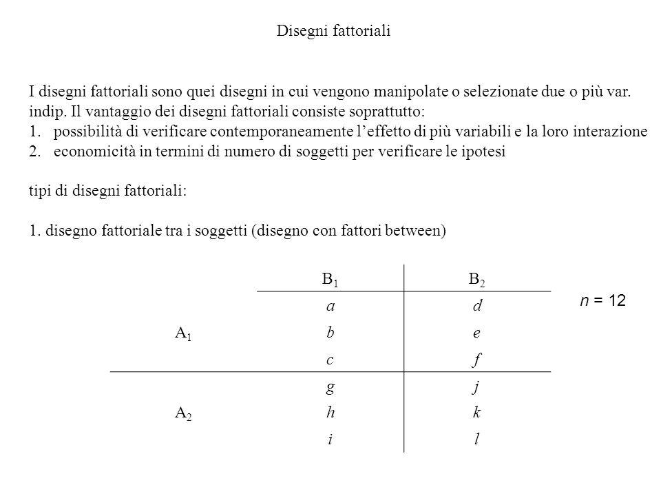 Disegni fattoriali I disegni fattoriali sono quei disegni in cui vengono manipolate o selezionate due o più var. indip. Il vantaggio dei disegni fatto