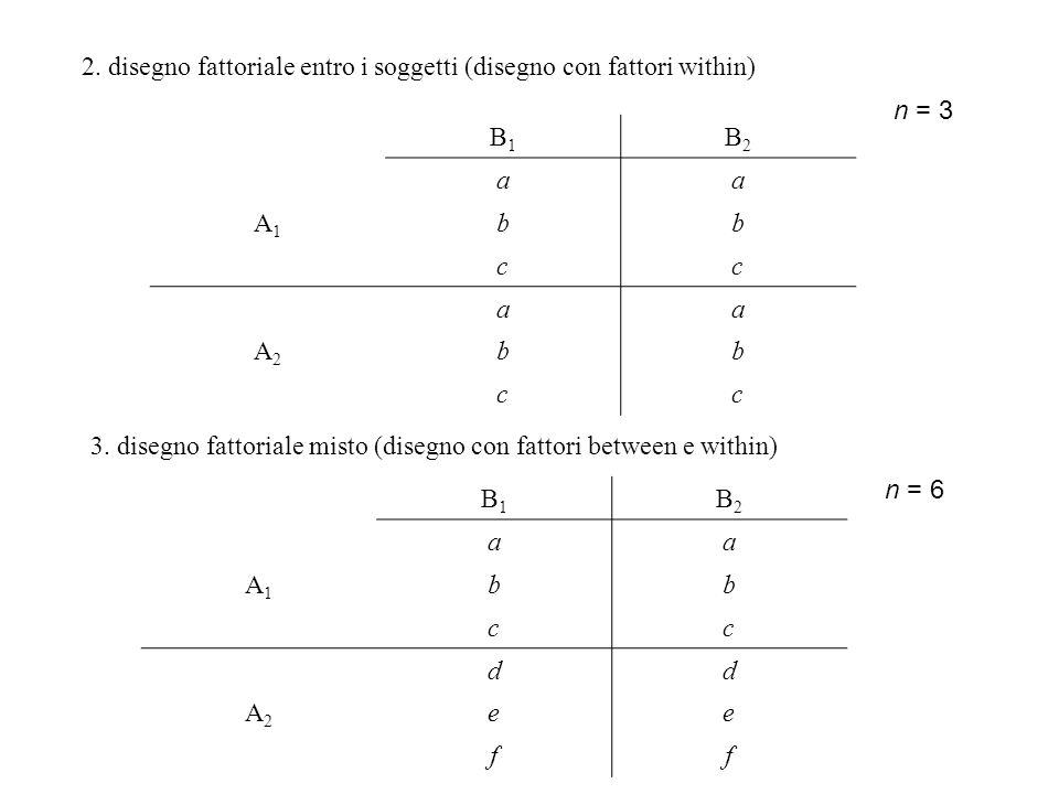 B1B1 B2B2 aa A1A1 bb cc aa A2A2 bb cc n = 3 2. disegno fattoriale entro i soggetti (disegno con fattori within) 3. disegno fattoriale misto (disegno c