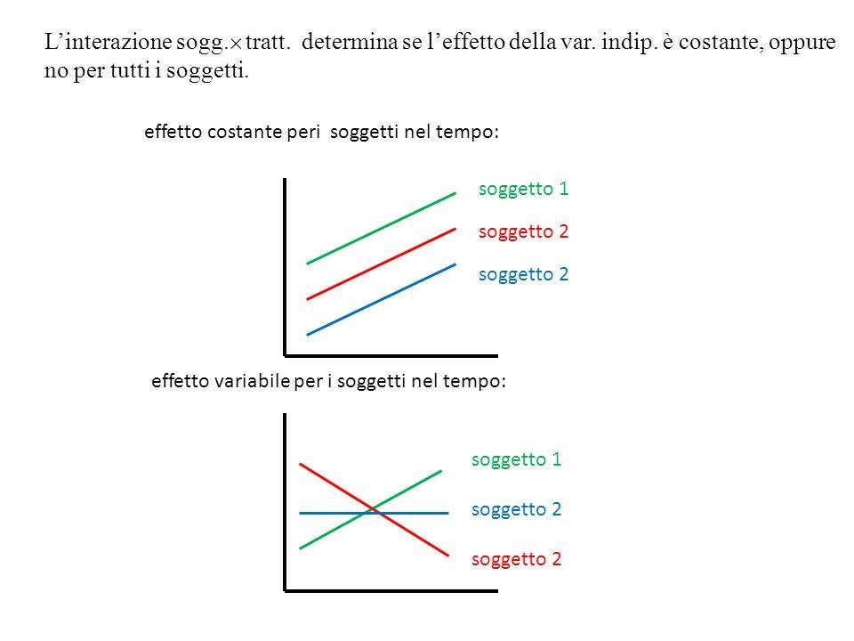 Linterazione sogg. tratt. determina se leffetto della var. indip. è costante, oppure no per tutti i soggetti. effetto costante peri soggetti nel tempo
