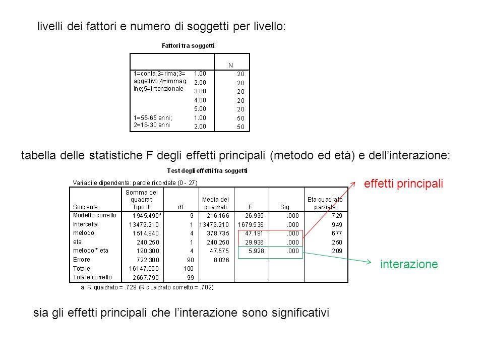 livelli dei fattori e numero di soggetti per livello: tabella delle statistiche F degli effetti principali (metodo ed età) e dellinterazione: effetti