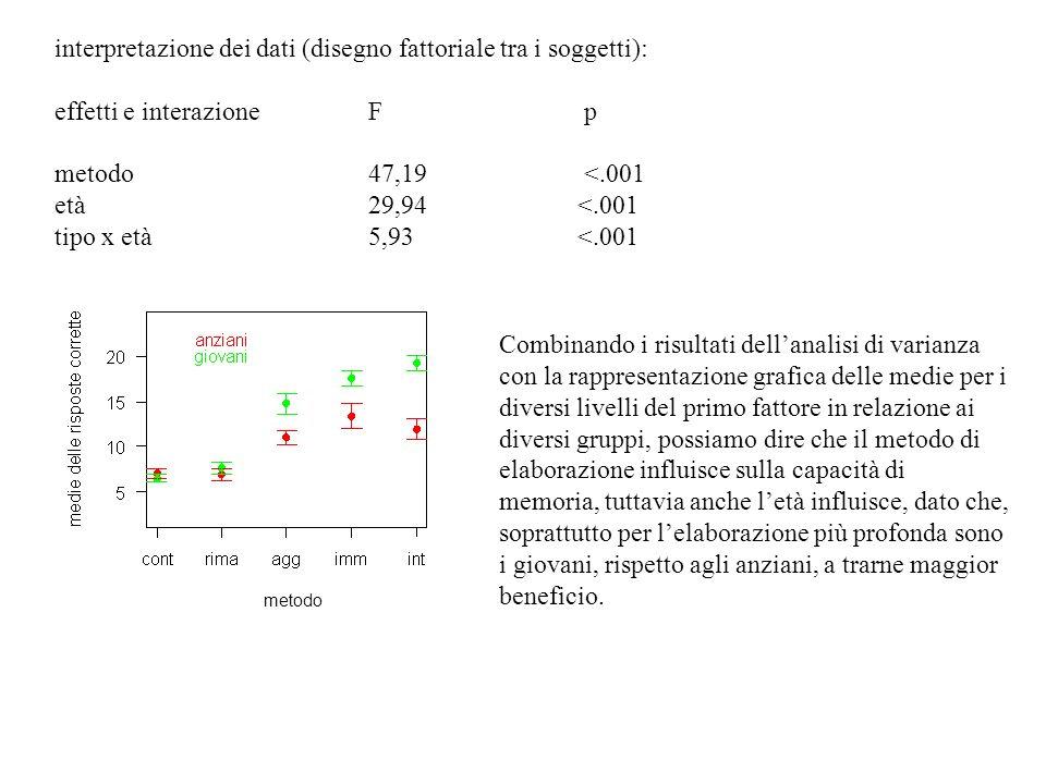 Combinando i risultati dellanalisi di varianza con la rappresentazione grafica delle medie per i diversi livelli del primo fattore in relazione ai div