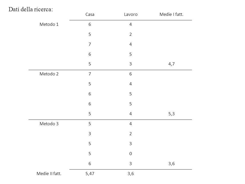 CasaLavoroMedie I fatt. Metodo 164 52 74 65 534,7 Metodo 276 54 65 65 545,3 Metodo 354 32 53 50 633,6 Medie II fatt.5,473,6 Dati della ricerca: