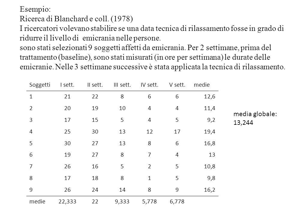 Esempio: Ricerca di Blanchard e coll. (1978) I ricercatori volevano stabilire se una data tecnica di rilassamento fosse in grado di ridurre il livello