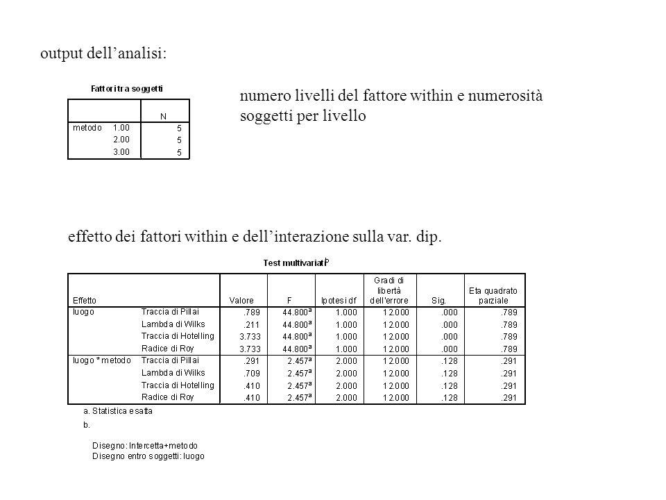 numero livelli del fattore within e numerosità soggetti per livello effetto dei fattori within e dellinterazione sulla var. dip. output dellanalisi: