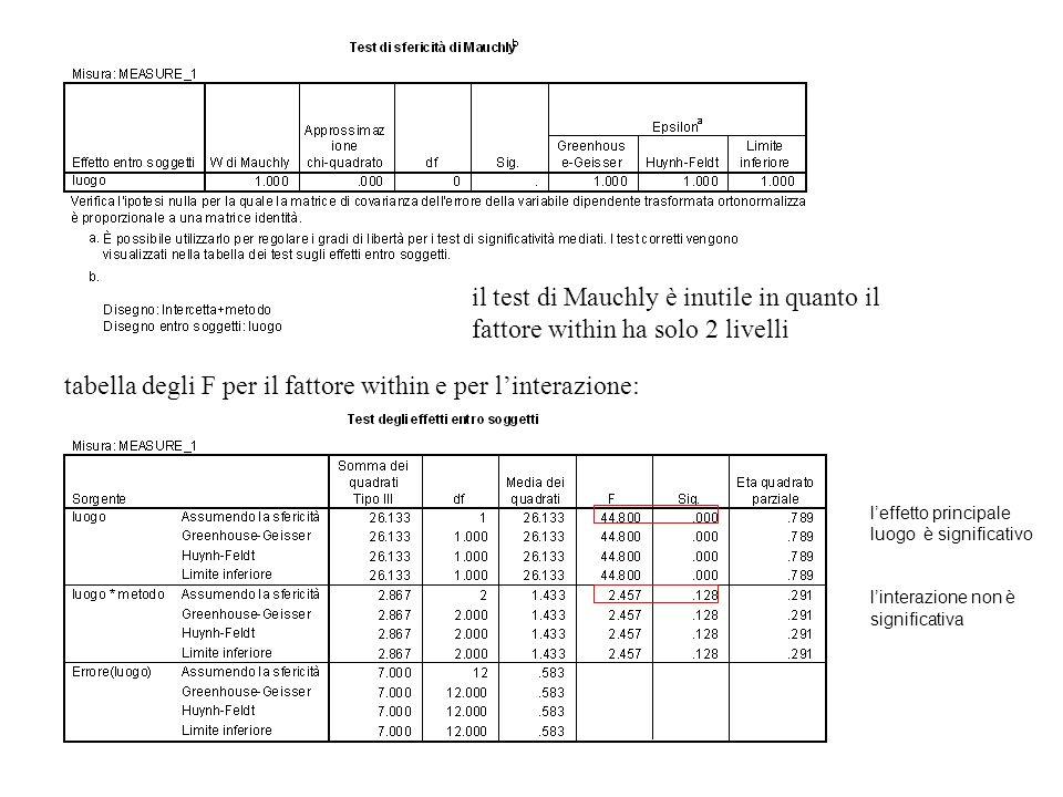 il test di Mauchly è inutile in quanto il fattore within ha solo 2 livelli tabella degli F per il fattore within e per linterazione: leffetto principa