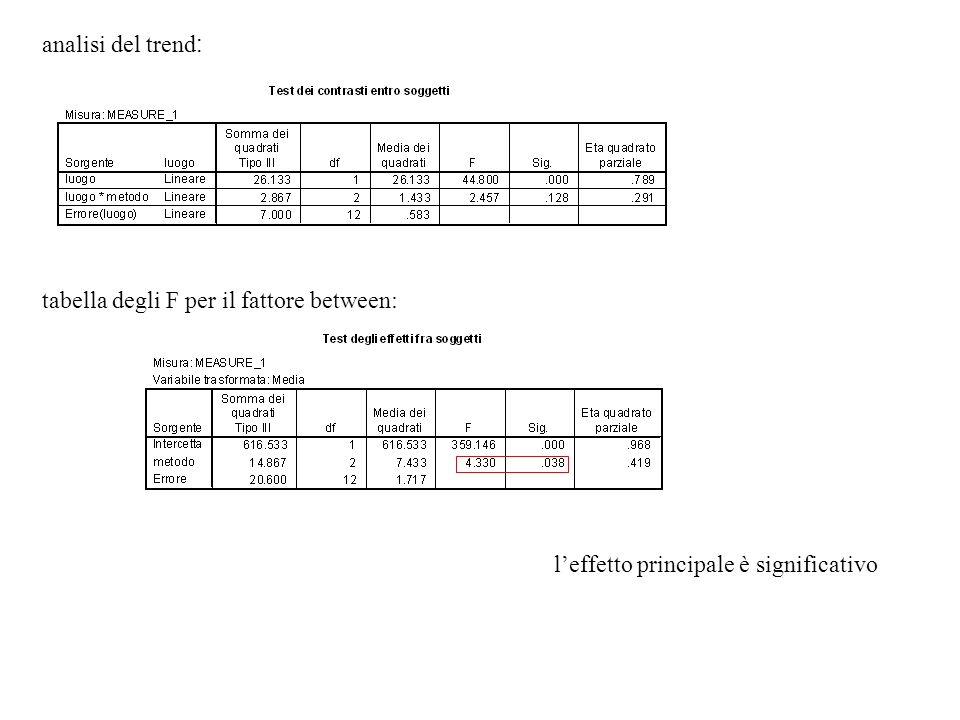 analisi del trend : tabella degli F per il fattore between: leffetto principale è significativo