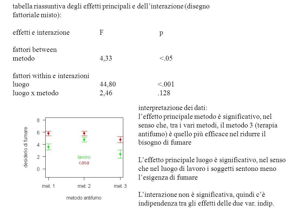 interpretazione dei dati: leffetto principale metodo è significativo, nel senso che, tra i vari metodi, il metodo 3 (terapia antifumo) è quello più ef