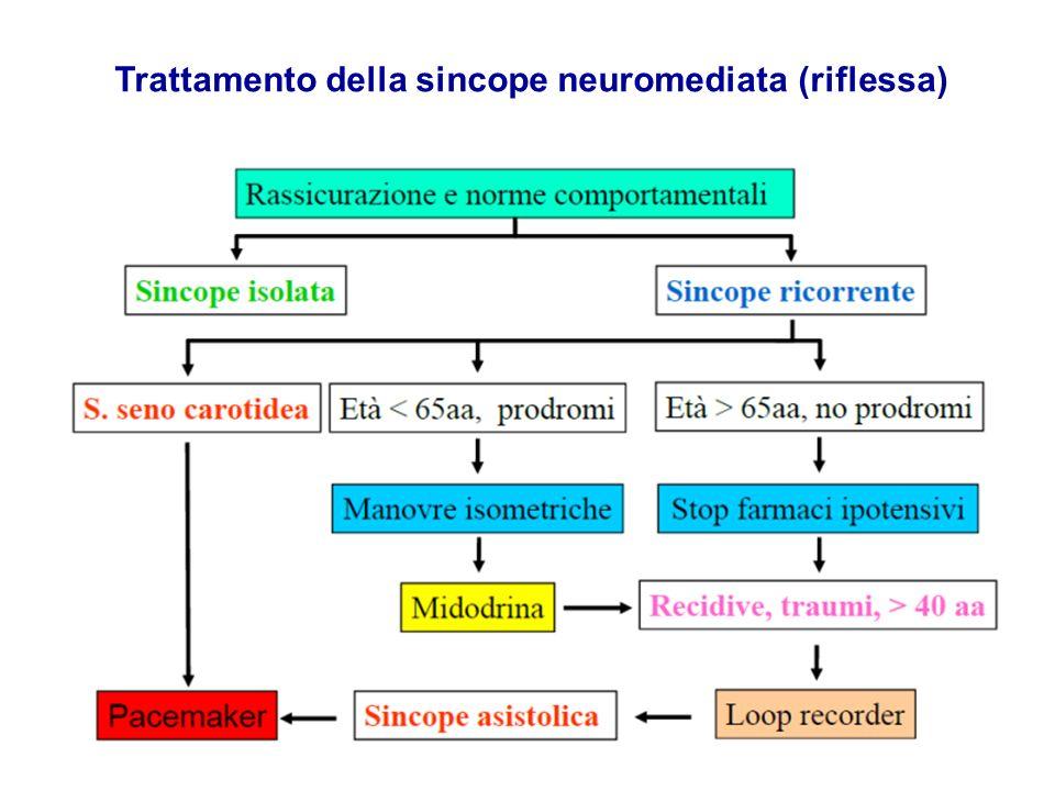 Trattamento della sincope neuromediata (riflessa)