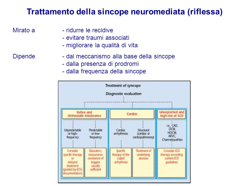 Trattamento della sincope neuromediata (riflessa) Mirato a - ridurre le recidive - evitare traumi associati - migliorare la qualità di vita Dipende - dal meccanismo alla base della sincope - dalla presenza di prodromi - dalla frequenza della sincope