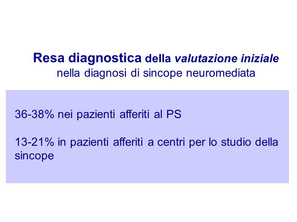 Resa diagnostica della valutazione iniziale nella diagnosi di sincope neuromediata 36-38% nei pazienti afferiti al PS 13-21% in pazienti afferiti a ce