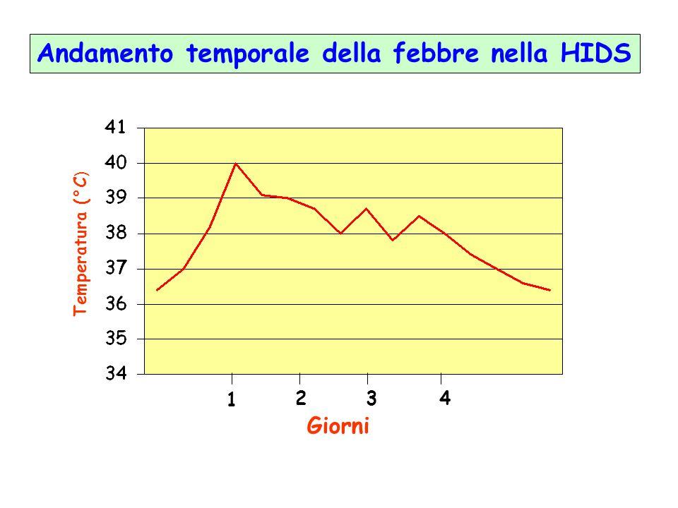 Temperatura (°C ) Giorni Andamento temporale della febbre nella HIDS 1 243