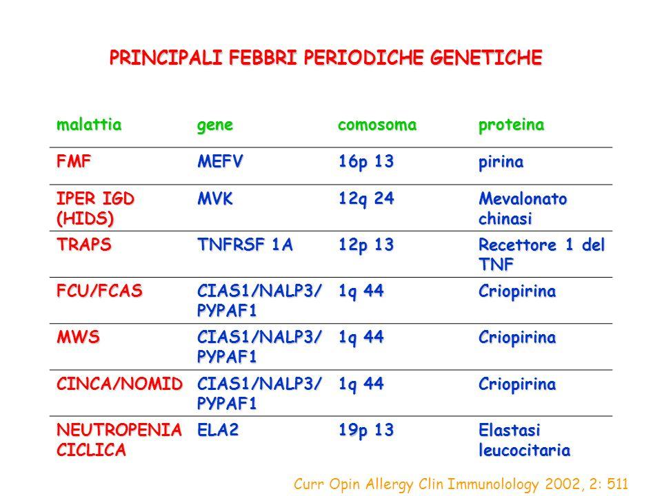 PRINCIPALI FEBBRI PERIODICHE GENETICHE malattiagenecomosomaproteina FMFMEFV 16p 13 pirina IPER IGD (HIDS) MVK 12q 24 Mevalonato chinasi TRAPS TNFRSF 1