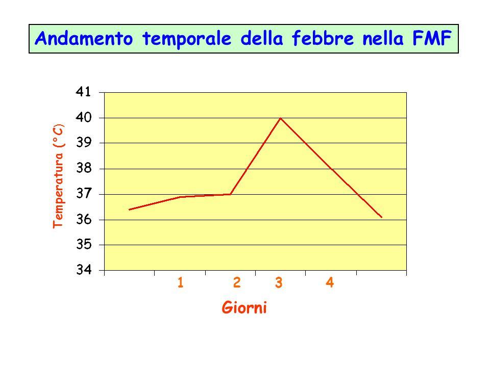 Temperatura (°C ) Giorni Andamento temporale della febbre nella FMF 1234