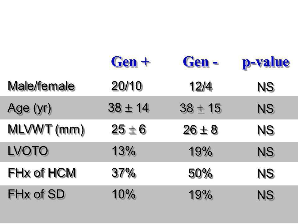 Gen + Male/female 20/10 Age (yr) 38 14 MLVWT (mm) 25 6 LVOTO 13% FHx of HCM 37% FHx of SD 10% Male/female 20/10 Age (yr) 38 14 MLVWT (mm) 25 6 LVOTO 1
