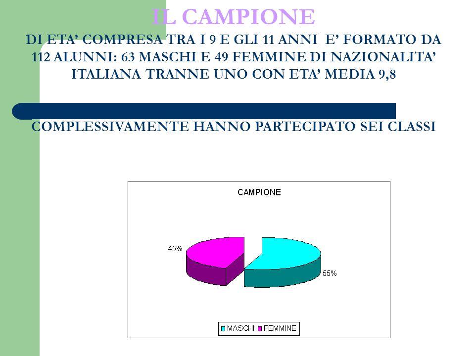 IL CAMPIONE DI ETA COMPRESA TRA I 9 E GLI 11 ANNI E FORMATO DA 112 ALUNNI: 63 MASCHI E 49 FEMMINE DI NAZIONALITA ITALIANA TRANNE UNO CON ETA MEDIA 9,8