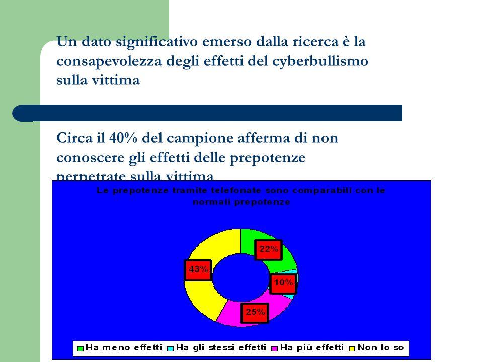 Un dato significativo emerso dalla ricerca è la consapevolezza degli effetti del cyberbullismo sulla vittima Circa il 40% del campione afferma di non