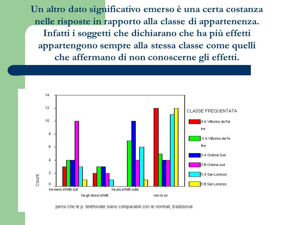 Un altro dato significativo emerso è una certa costanza nelle risposte in rapporto alla classe di appartenenza. Infatti i soggetti che dichiarano che
