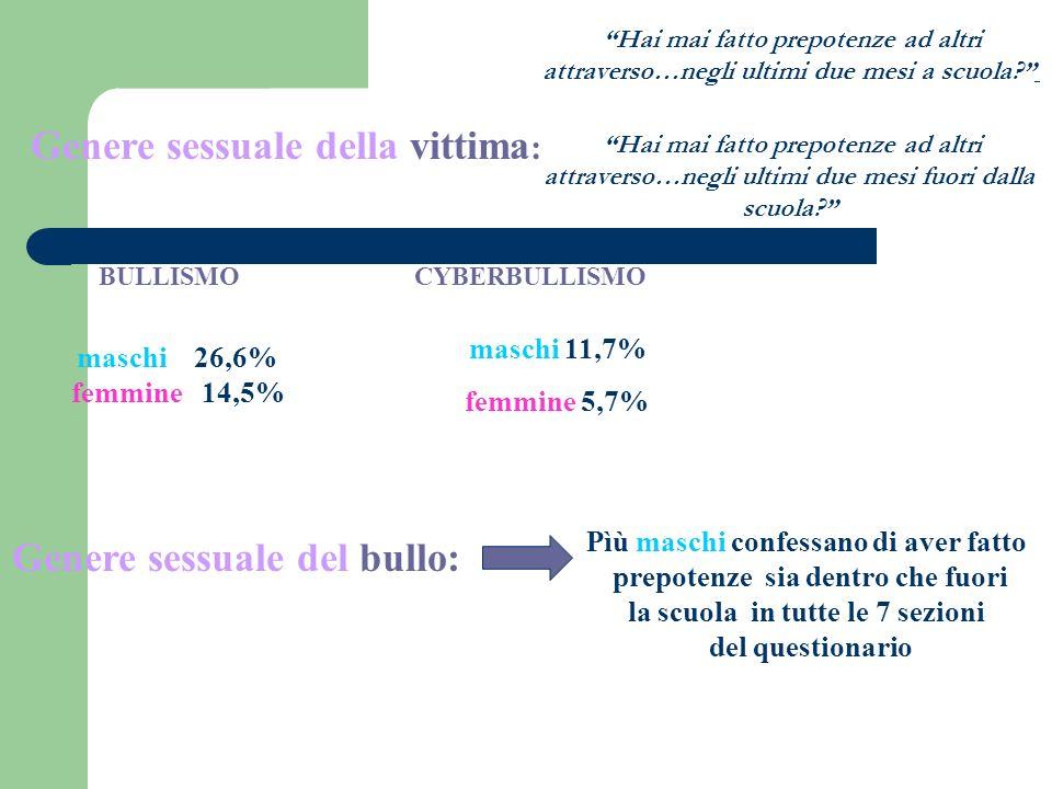 Genere sessuale della vittima : maschi 26,6% femmine 14,5% Genere sessuale del bullo: maschi 11,7% femmine 5,7% BULLISMOCYBERBULLISMO Hai mai fatto pr