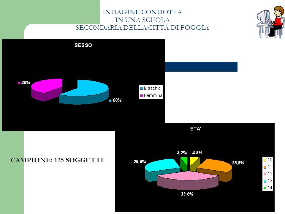 INDAGINE CONDOTTA IN UNA SCUOLA SECONDARIA DELLA CITTÁ DI FOGGIA CAMPIONE: 125 SOGGETTI