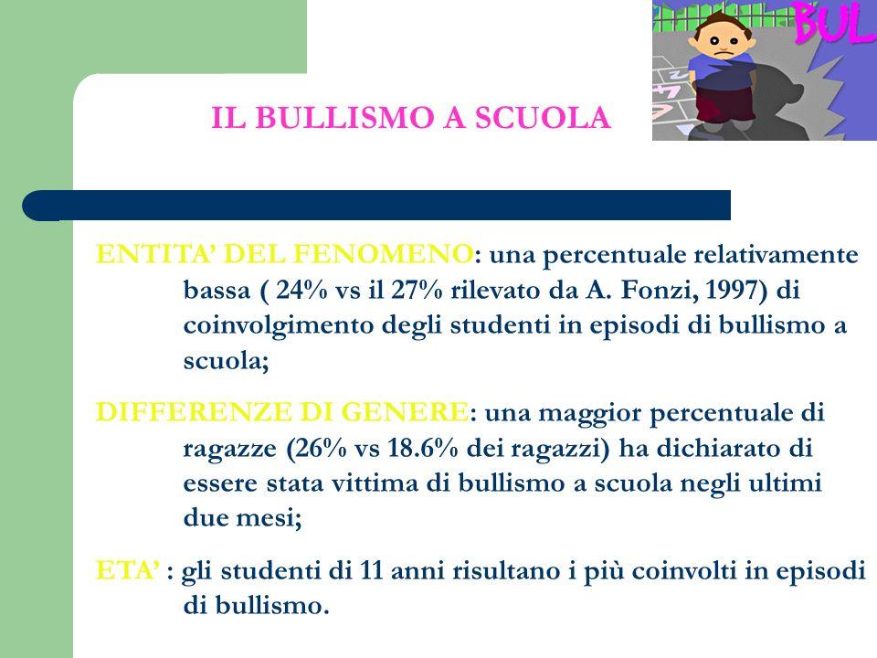 ENTITA DEL FENOMENO: una percentuale relativamente bassa ( 24% vs il 27% rilevato da A. Fonzi, 1997) di coinvolgimento degli studenti in episodi di bu