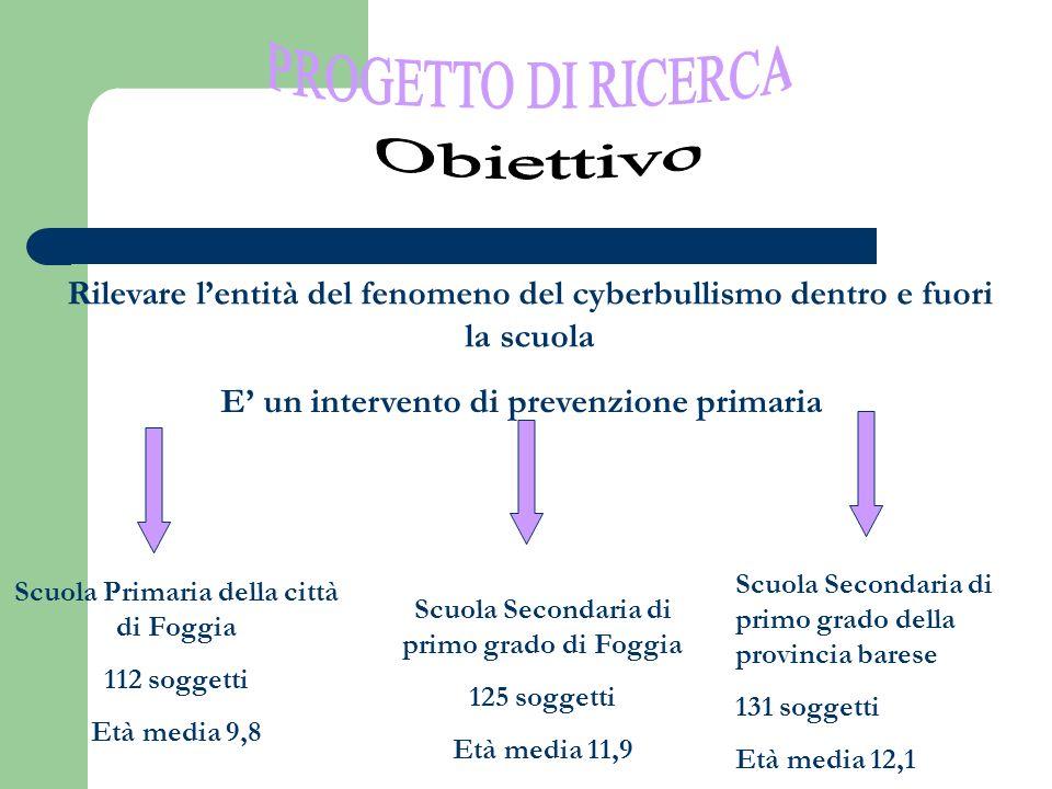 Rilevare lentità del fenomeno del cyberbullismo dentro e fuori la scuola E un intervento di prevenzione primaria Scuola Primaria della città di Foggia