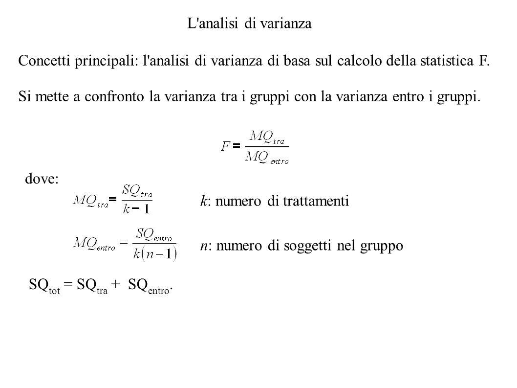 L'analisi di varianza Concetti principali: l'analisi di varianza di basa sul calcolo della statistica F. Si mette a confronto la varianza tra i gruppi