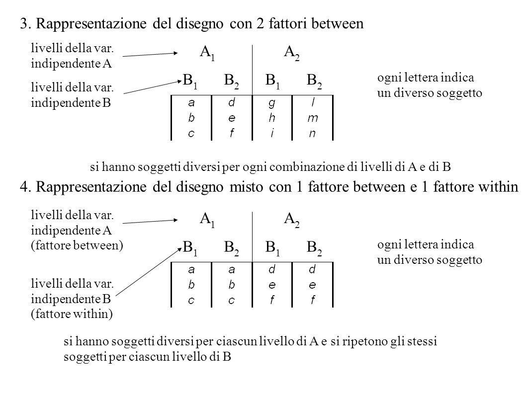 3. Rappresentazione del disegno con 2 fattori between A1A1 A2A2 B1B1 B2B2 ogni lettera indica un diverso soggetto livelli della var. indipendente A 4.