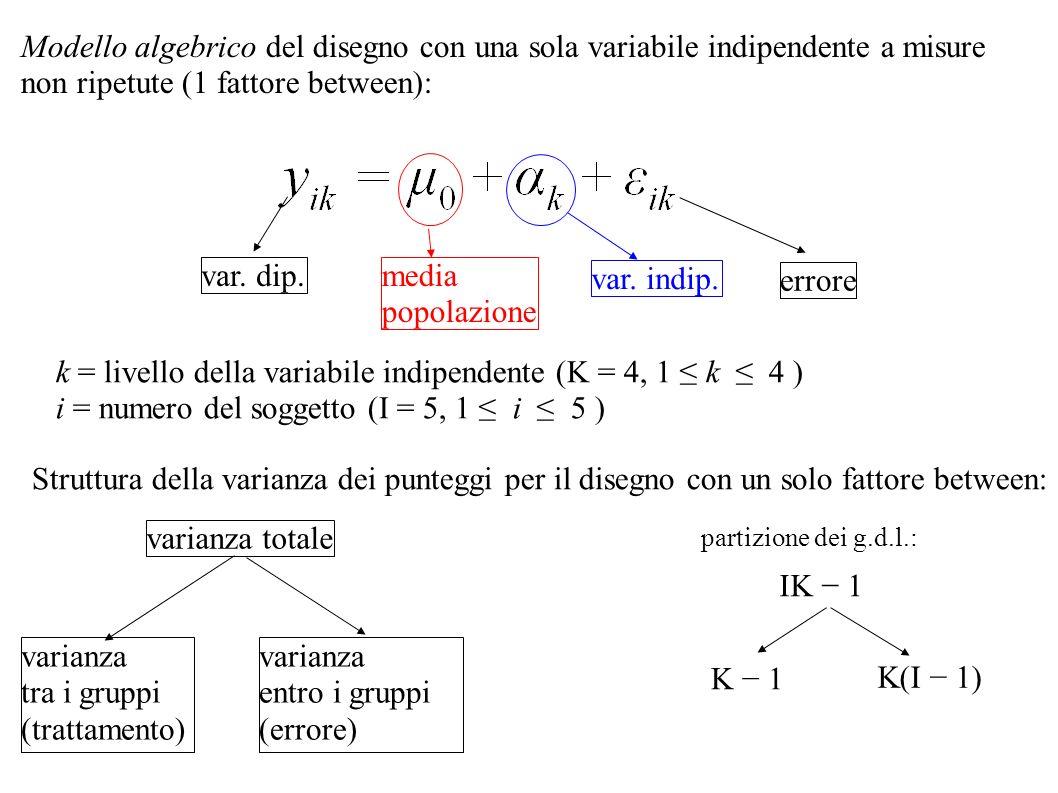 Struttura della varianza dei punteggi per il disegno con un solo fattore between: varianza totale varianza tra i gruppi (trattamento) IK 1 K(I 1) K 1