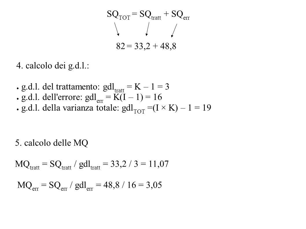 SQ TOT = SQ tratt + SQ err 82 = 33,2 + 48,8 4. calcolo dei g.d.l.: g.d.l. del trattamento: gdl tratt = K – 1 = 3 g.d.l. dell'errore: gdl err = K(I – 1
