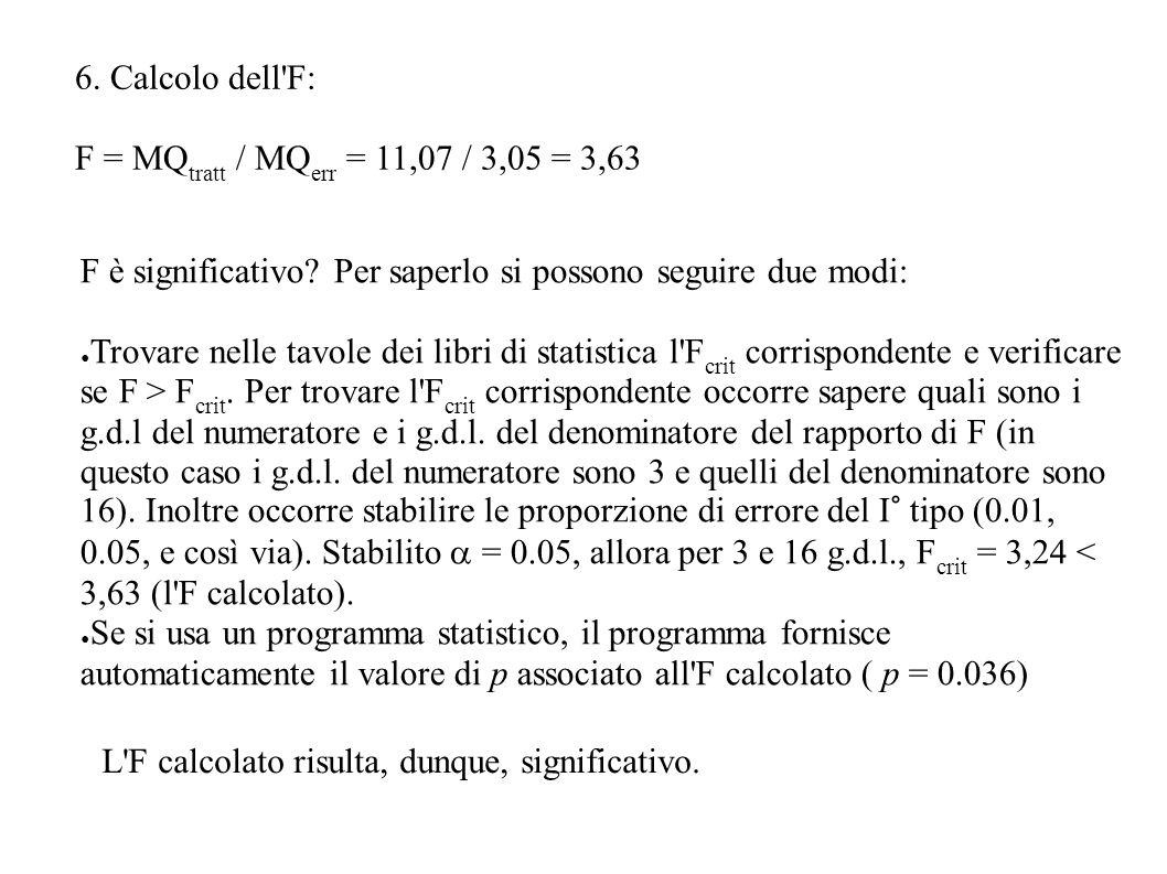 6. Calcolo dell'F: F = MQ tratt / MQ err = 11,07 / 3,05 = 3,63 F è significativo? Per saperlo si possono seguire due modi: Trovare nelle tavole dei li