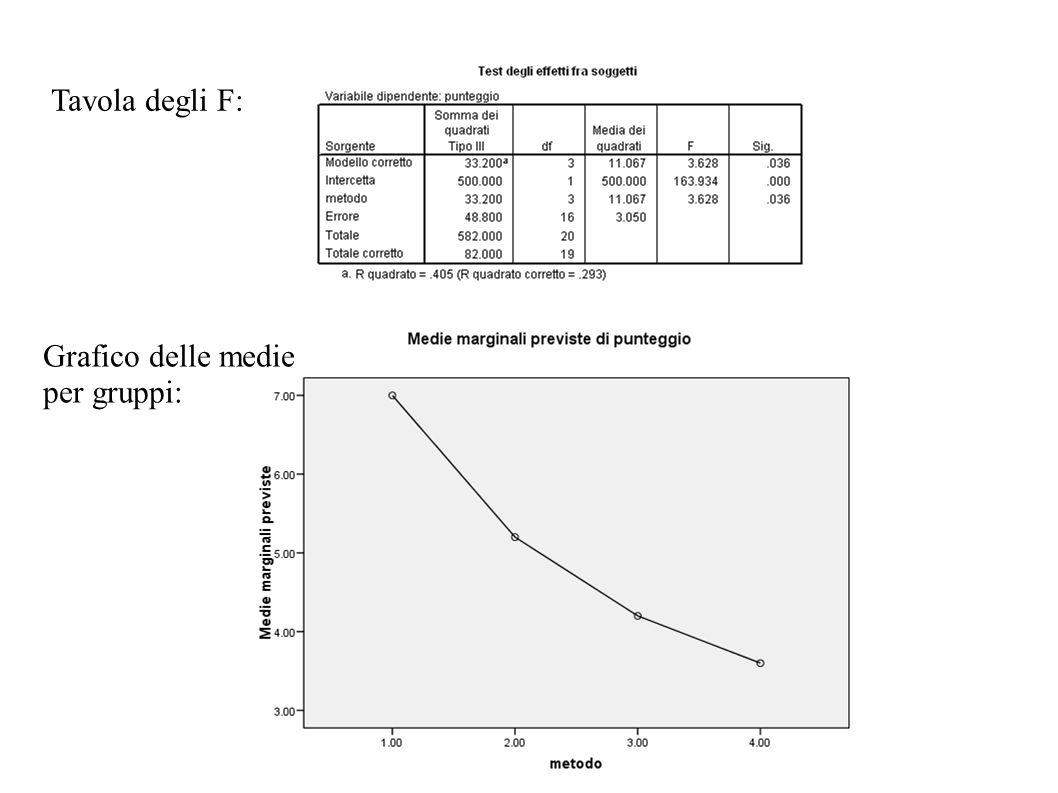 Tavola degli F: Grafico delle medie per gruppi: