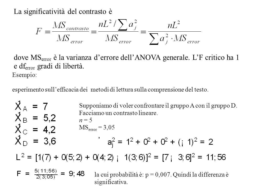 La significatività del contrasto è dove MS error è la varianza derrore dellANOVA generale. LF critico ha 1 e df error gradi di libertà. Esempio: esper